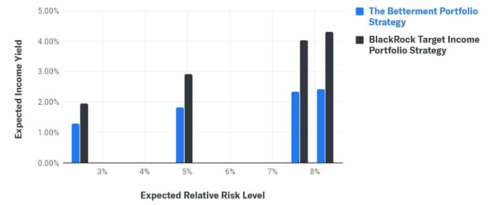 betterment expected income yield blackrock income