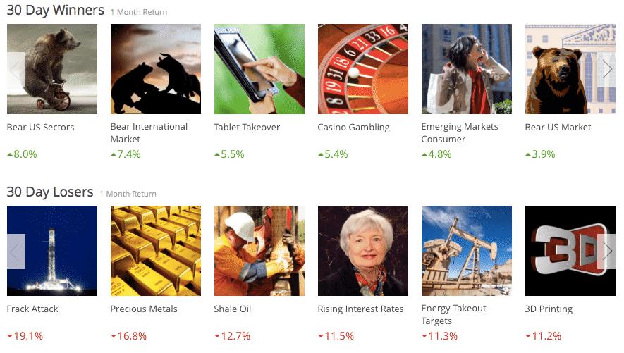 motif investing screenshot winners and losers