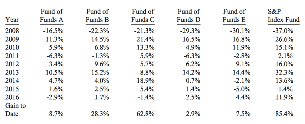 fund results for the first nine years
