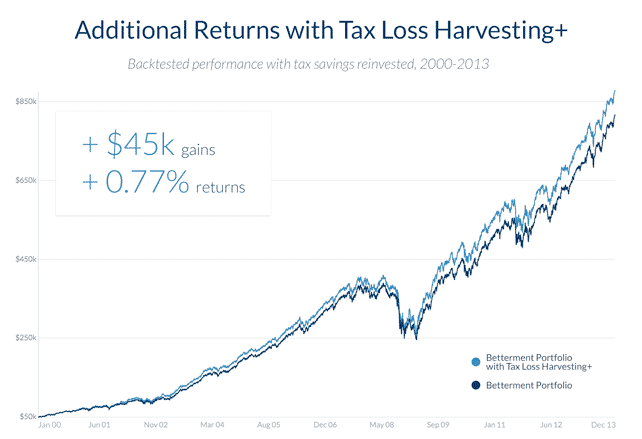 betterment tax loss harvesting results 2000 to 2013