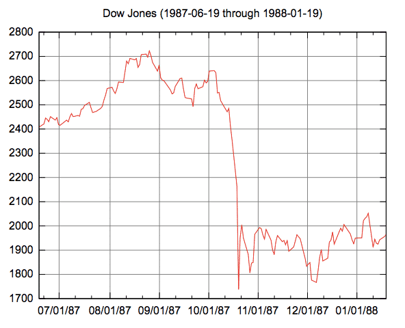 dow jones stock market crash of 1987