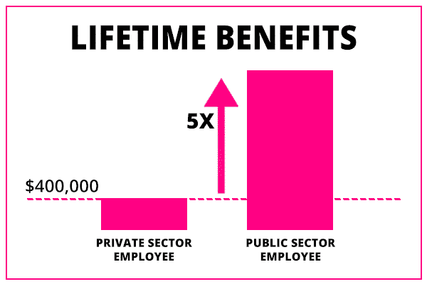 lifetime benefits for public and private section employees