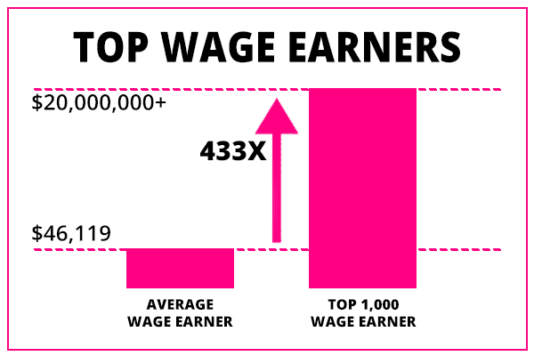 top one thousand wage earners vs average wage earners