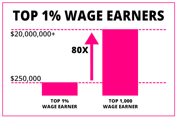 top one percent wage earners vs top one thousand wage earners