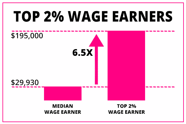 median wage earner vs top two percent wage earners vs average wage earners