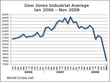 dow jones june 2006 to november 2008