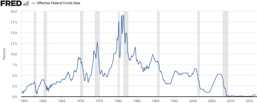 Federal Funds Rate History and Recessions