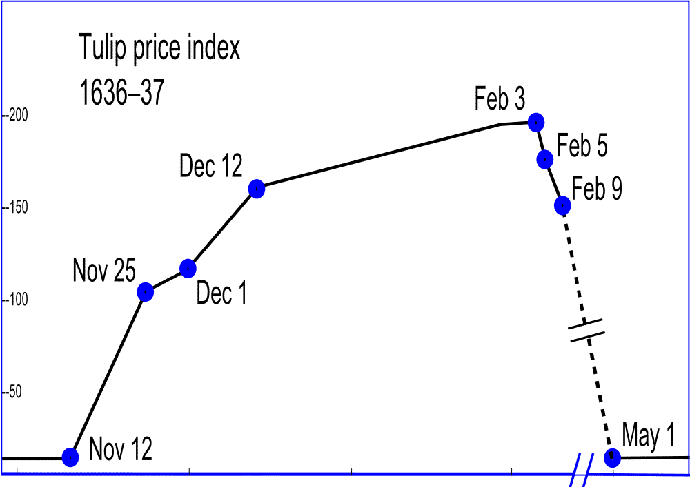 tulip price index