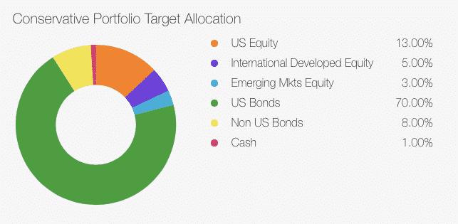 td ameritrade conservative portfolio target allocation