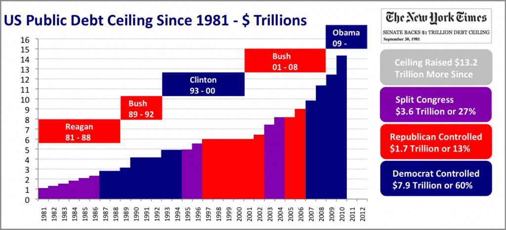 us public debt ceiling trillions