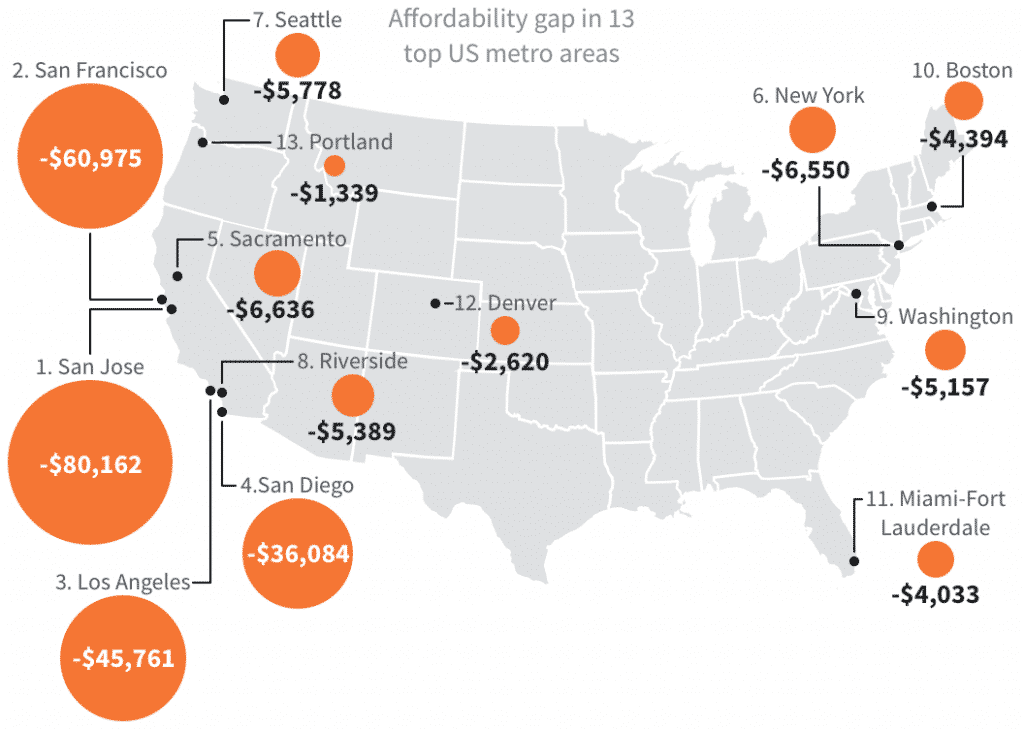 fundrise affordability gap graphic