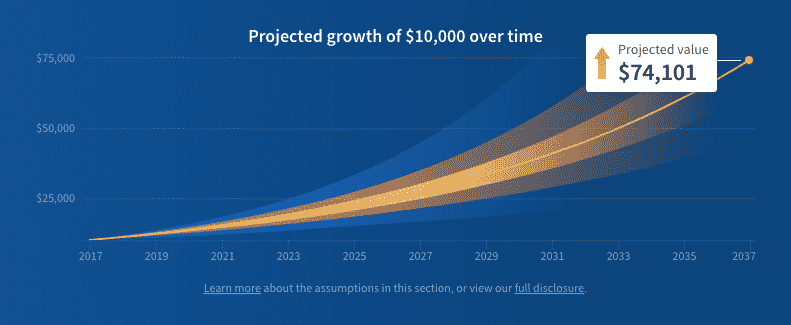 fundrise balanced projected growth 10k