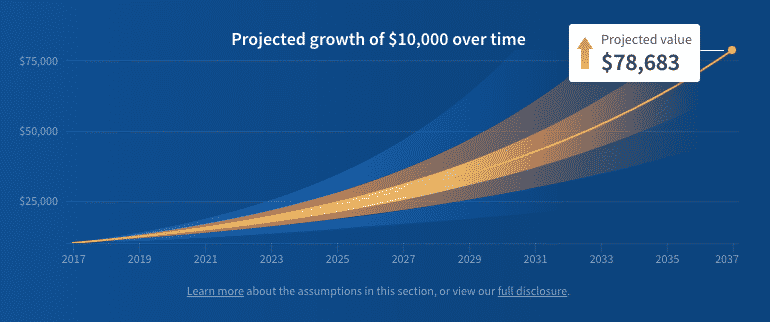 fundrise long term growth projected growth 10k