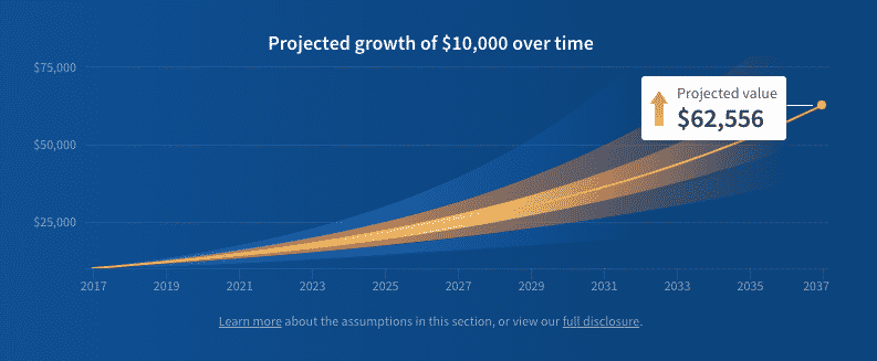 fundrise projected growth 10k