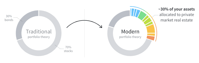 fundrise traditional vs modern portfolio theory