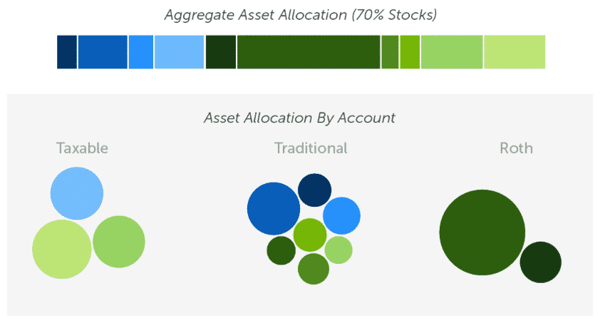with allocation: aggregate asset allocation for 70% stocks by account