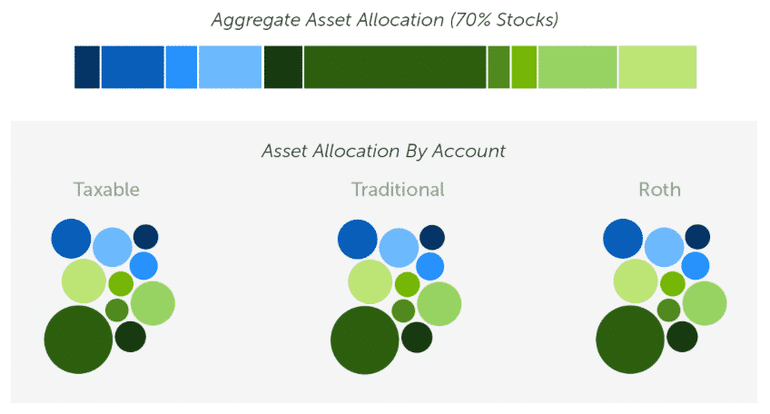 without allocation: aggregate asset allocation for 70% stocks by account