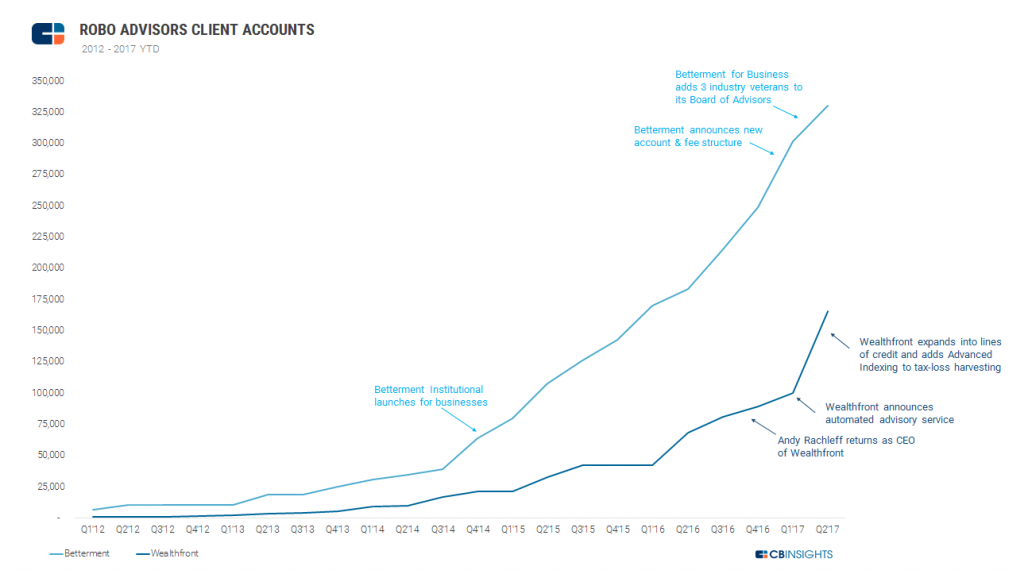 cb robo advisors client accounts