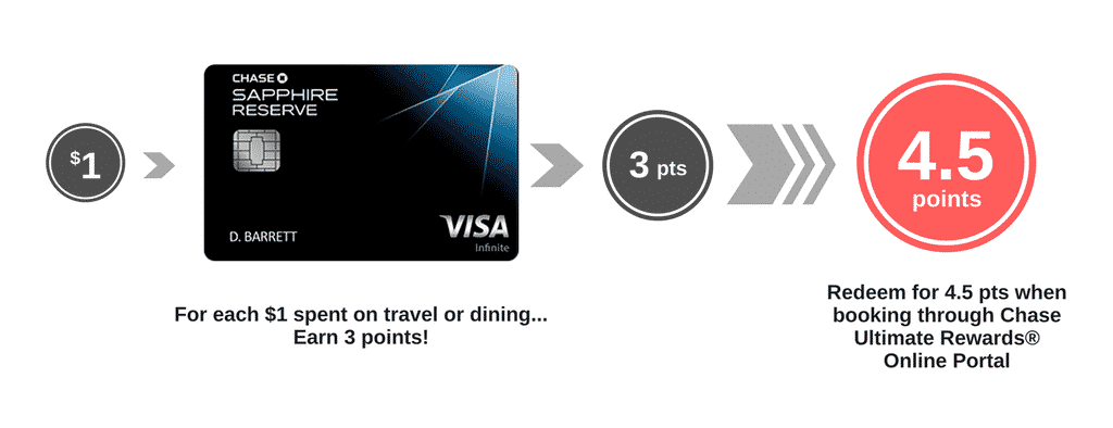 chase sapphire reserve transfer redeem points