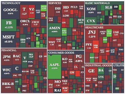 finviz sector industry screens
