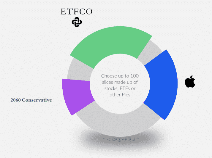 m1 finance etfco pie based investing