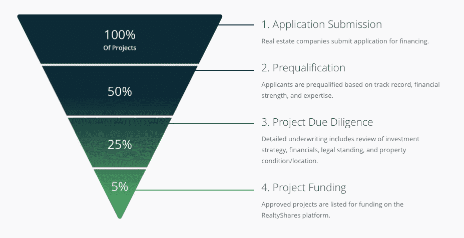 realtyshares application submission through project funding