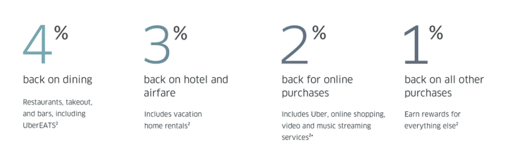 uber rewards percentages