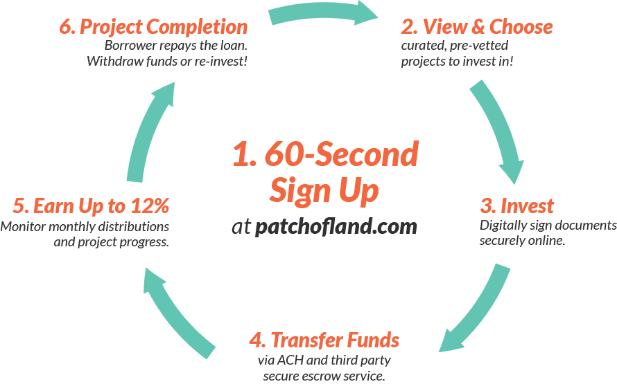 patch of land 60 second signup process