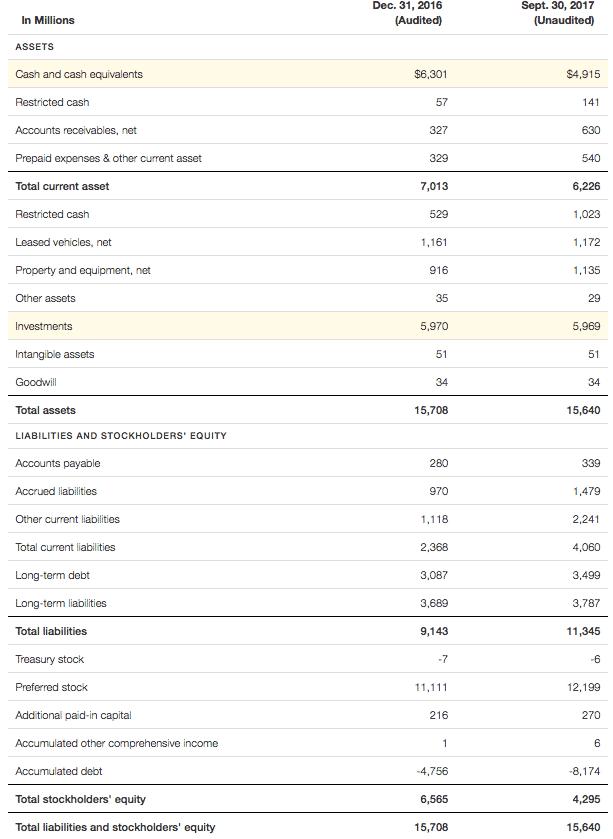 uber balance sheet