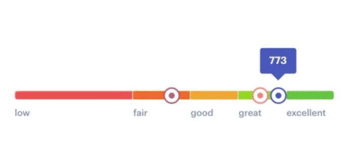 status money credit score