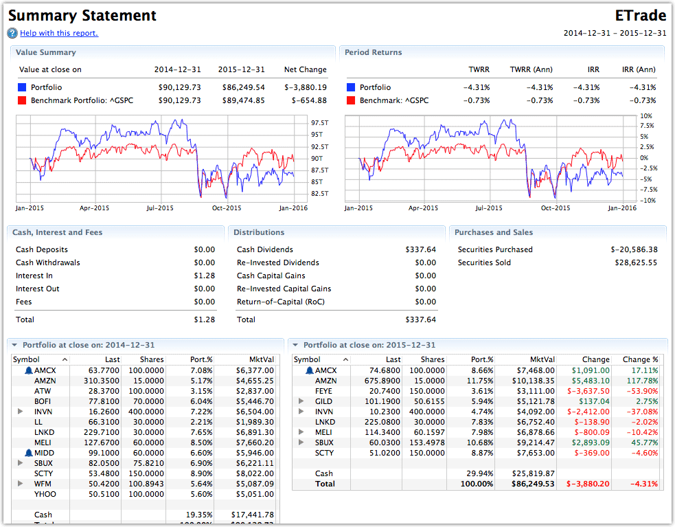 stockmarketeye portfolio reports summary