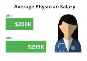 average physician salary 2011 to 2018