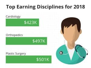 top earnings doctors 2018