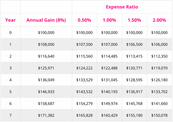 sample expense ratio chart