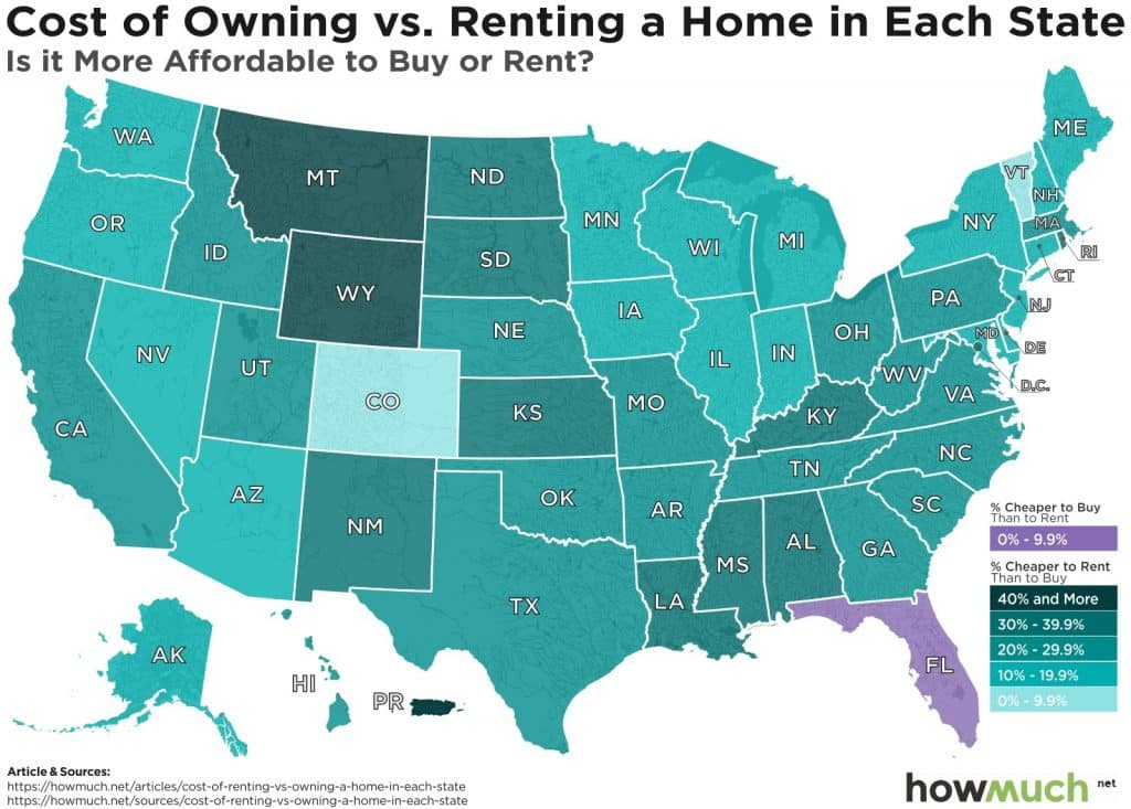 cost of owning vs renting a home in each state. is it more affordable to buy or rent?